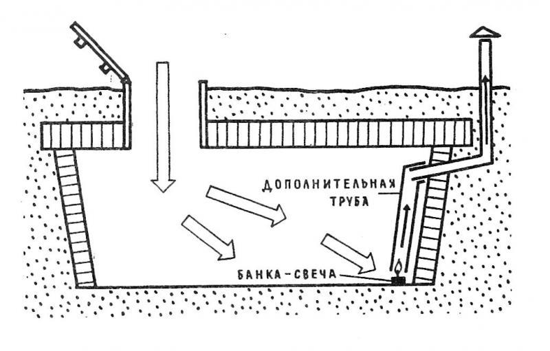 правильная просушка и проветривание погреба и подвала фото 2
