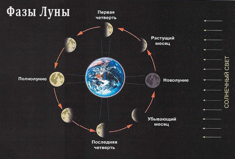 Лунный календарь на май 2021 года фото