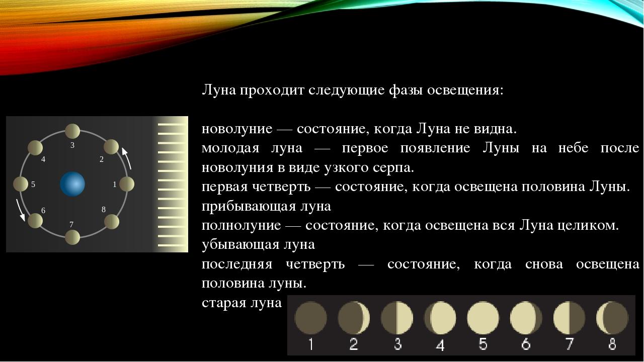 расположение Луны, фазы в мае фото