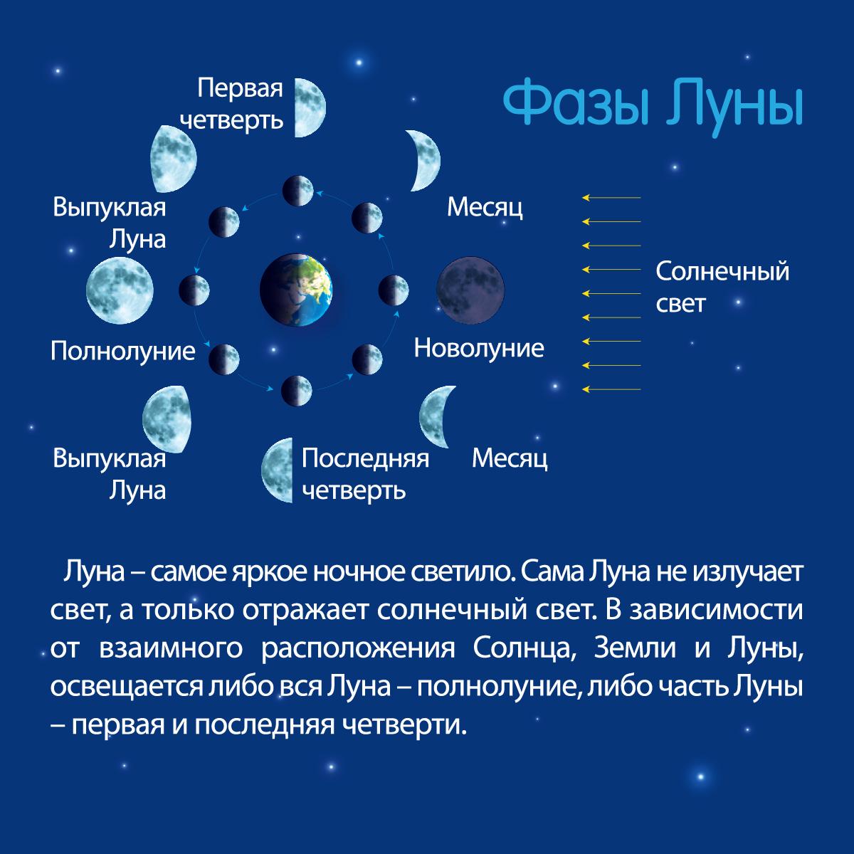 фазы Луны в феврале 2021 года фото